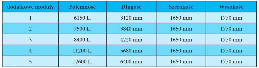 system-modulowy-podziemnych-zbiornikow-tabela
